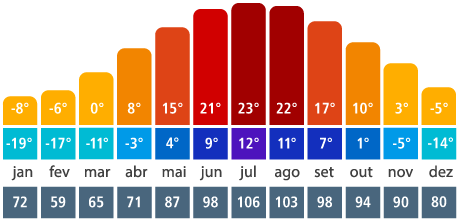 Weather in Quebec